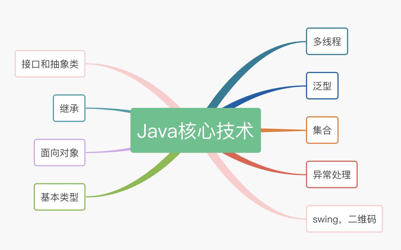Java 核心技术博文思维导图